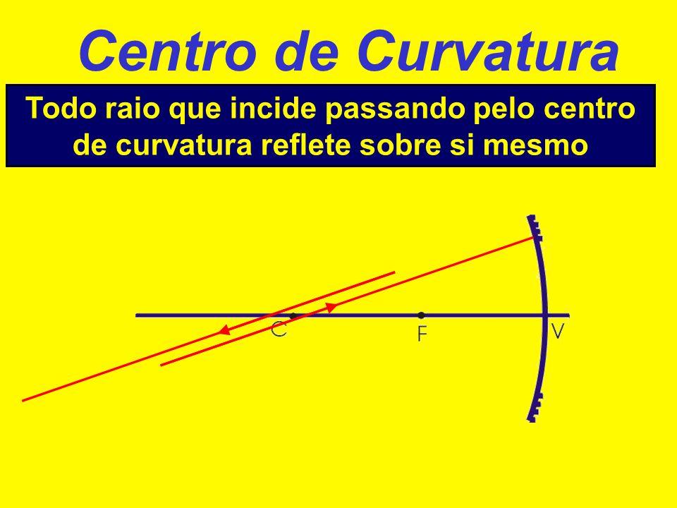 Centro de Curvatura Todo raio que incide passando pelo centro de curvatura reflete sobre si mesmo