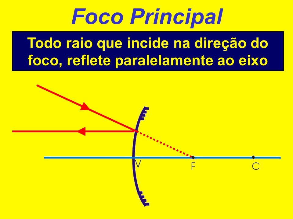 Todo raio que incide na direção do foco, reflete paralelamente ao eixo
