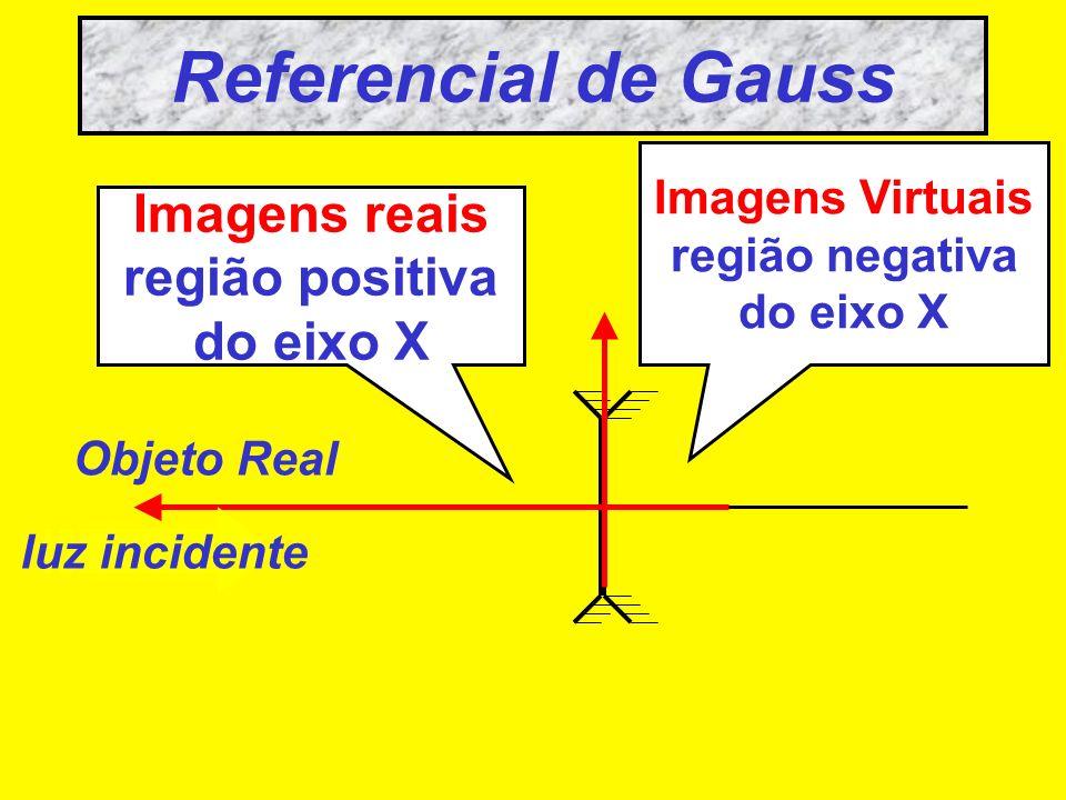 Referencial de Gauss Imagens reais região positiva do eixo X