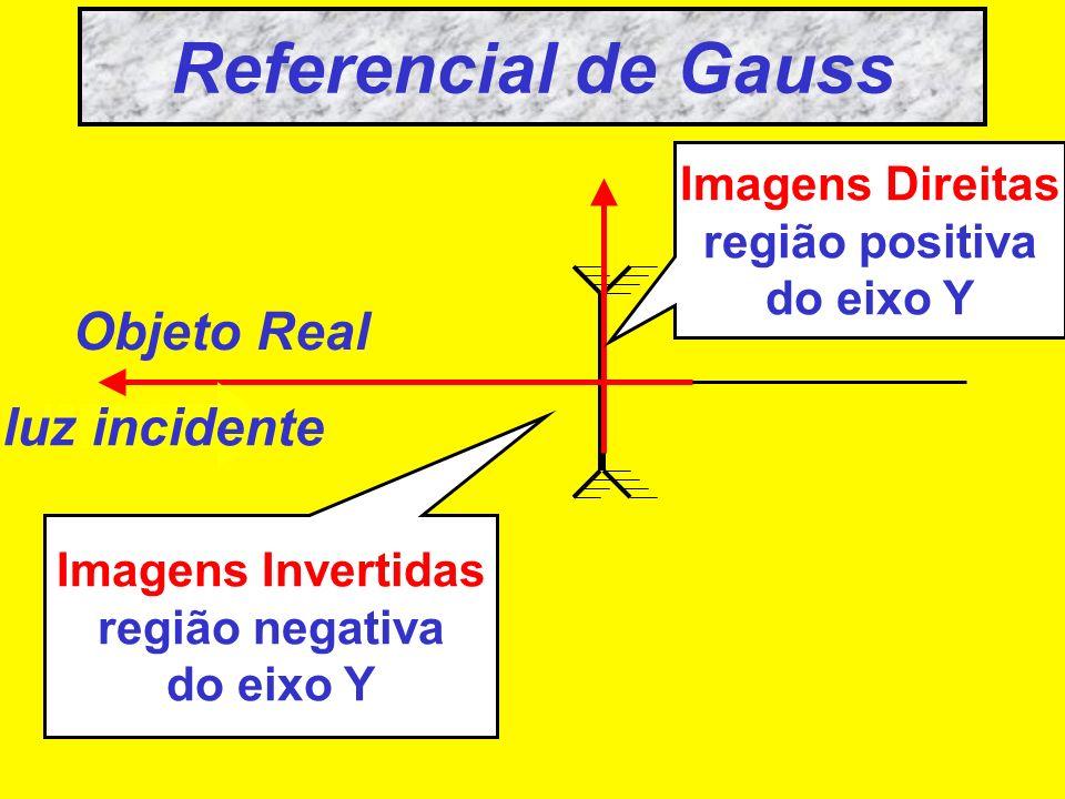 Referencial de Gauss Objeto Real luz incidente Imagens Direitas