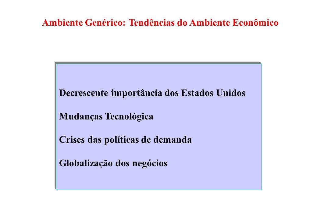Ambiente Genérico: Tendências do Ambiente Econômico