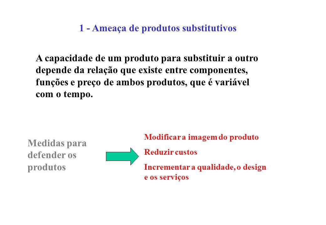 1 - Ameaça de produtos substitutivos