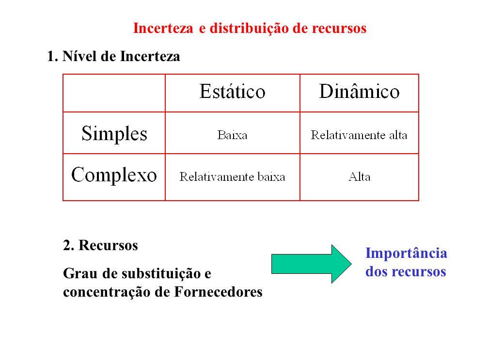 Incerteza e distribuição de recursos