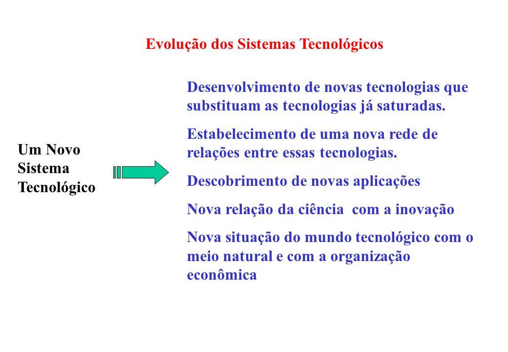 Evolução dos Sistemas Tecnológicos