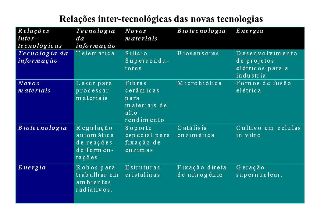 Relações inter-tecnológicas das novas tecnologias