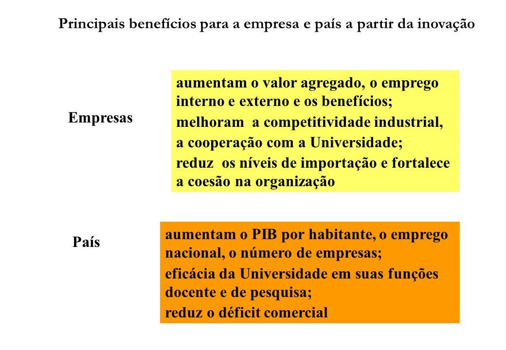 Principais benefícios para a empresa e país a partir da inovação