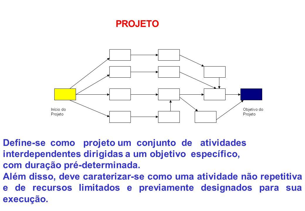 Define-se como projeto um conjunto de atividades