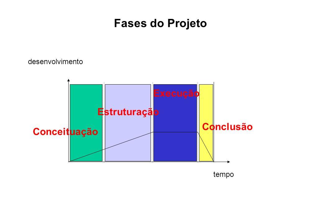 Fases do Projeto Execução Estruturação Conclusão Conceituação