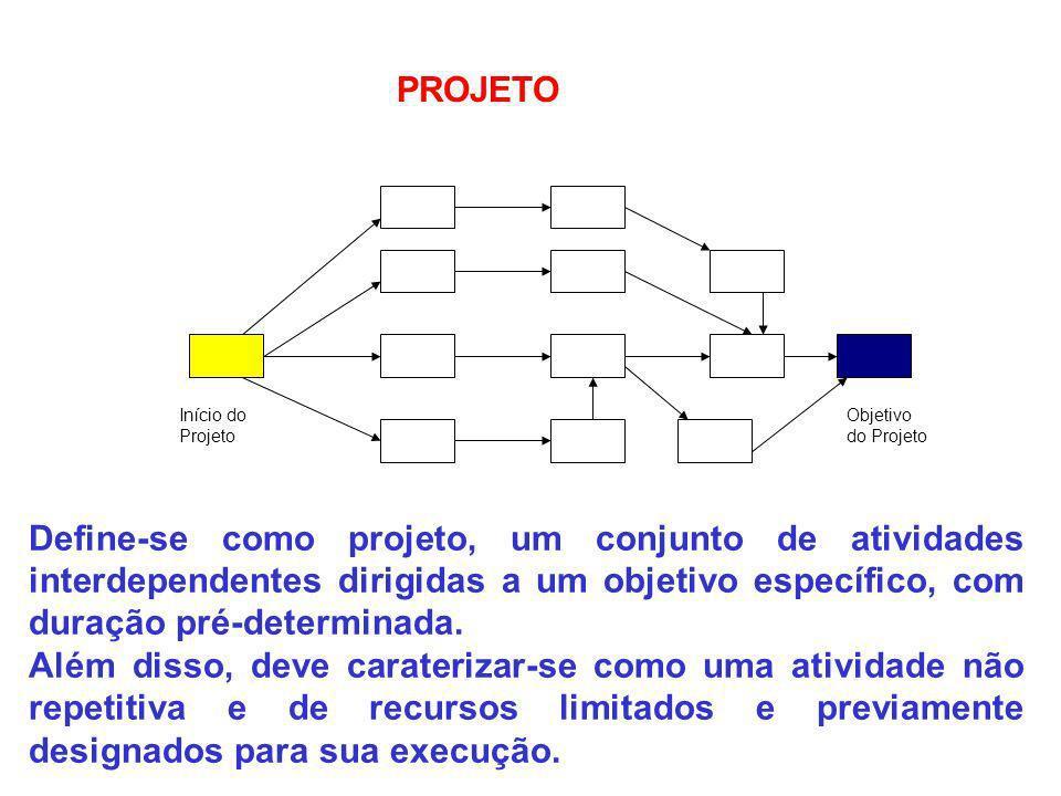 PROJETO Início do Projeto. Objetivo do Projeto.