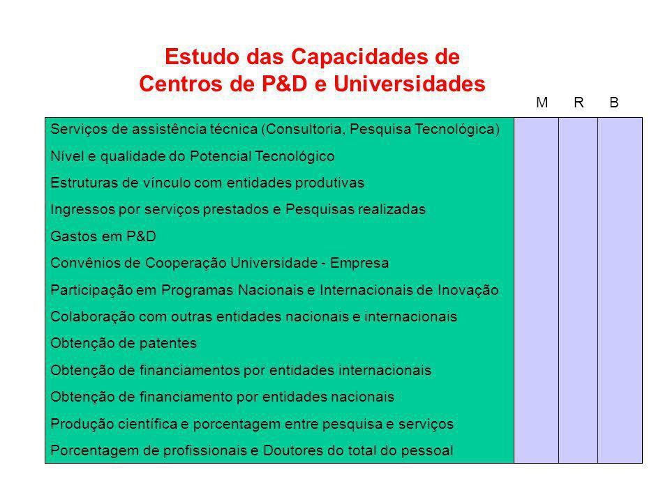 Estudo das Capacidades de Centros de P&D e Universidades
