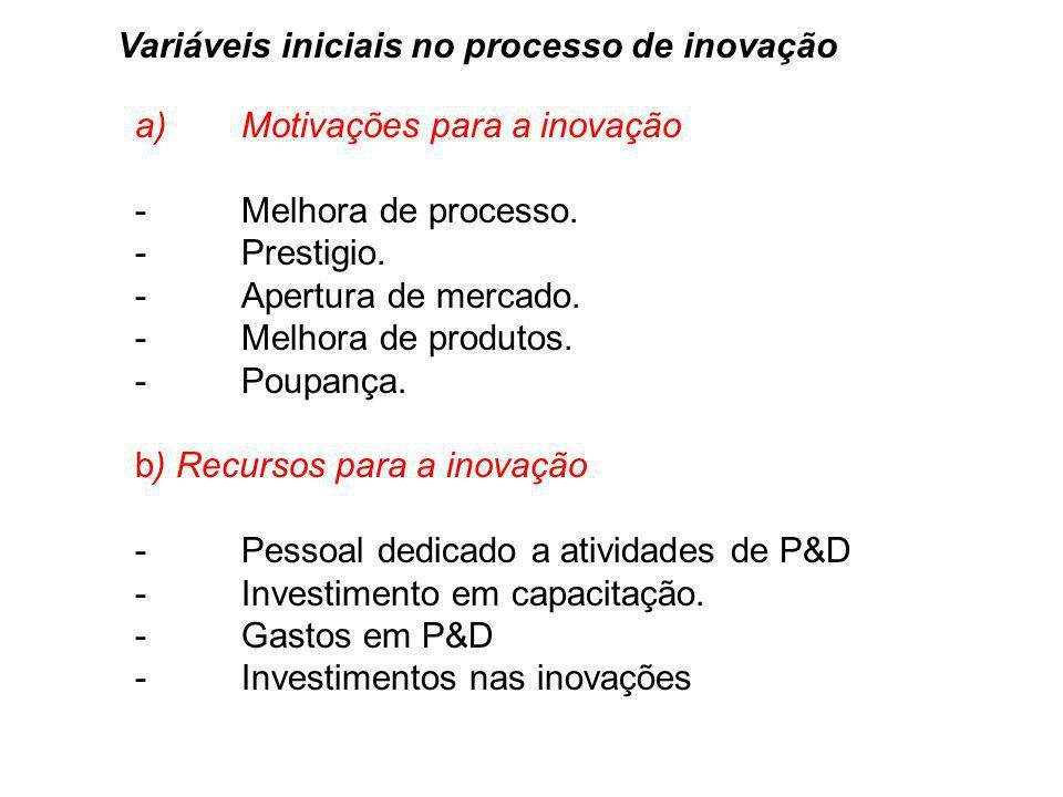 Variáveis iniciais no processo de inovação