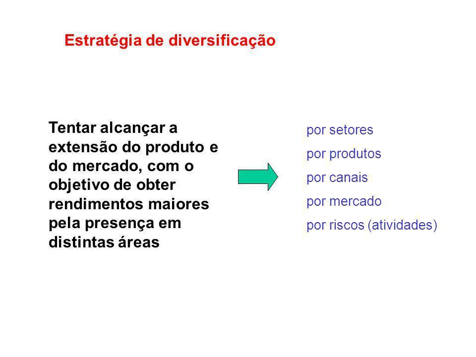 Estratégia de diversificação