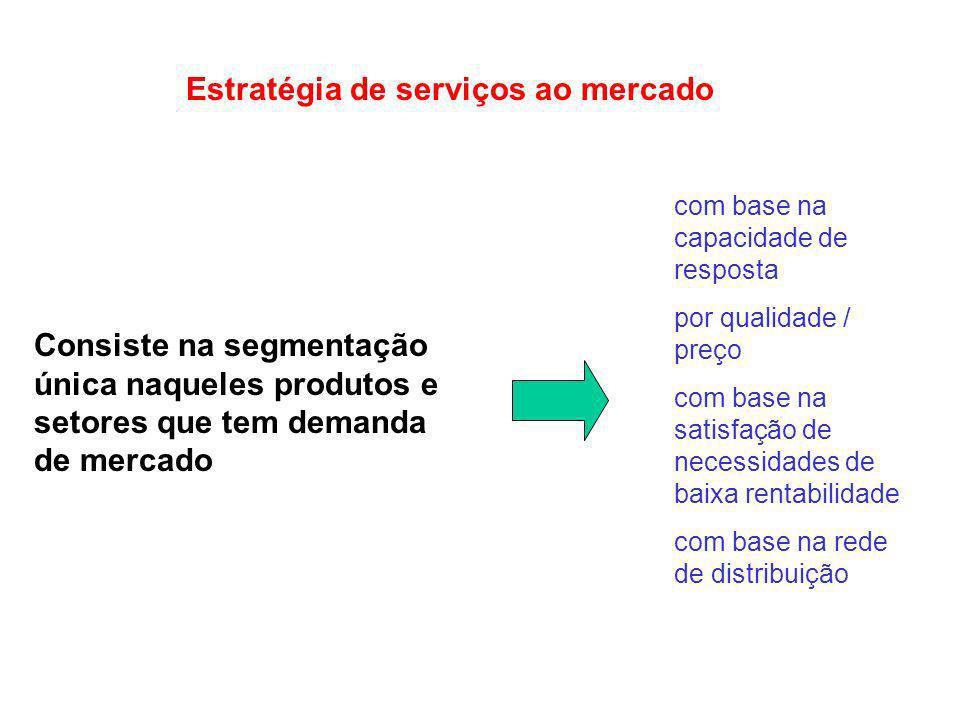 Estratégia de serviços ao mercado