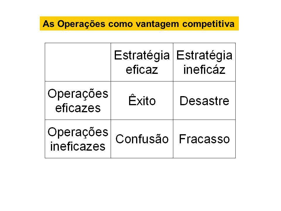 As Operações como vantagem competitiva