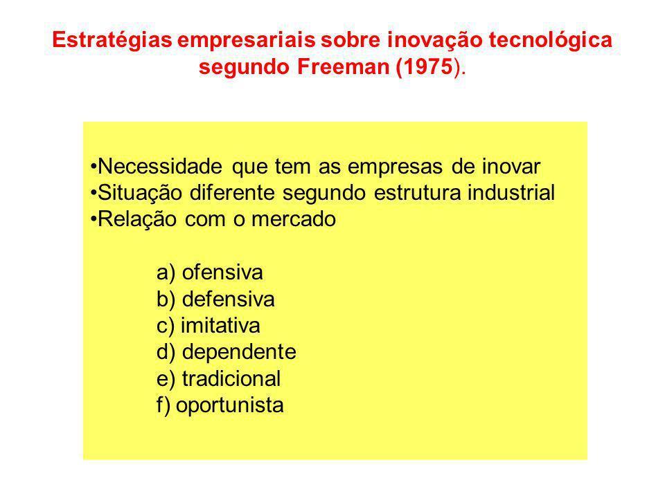 Estratégias empresariais sobre inovação tecnológica segundo Freeman (1975).