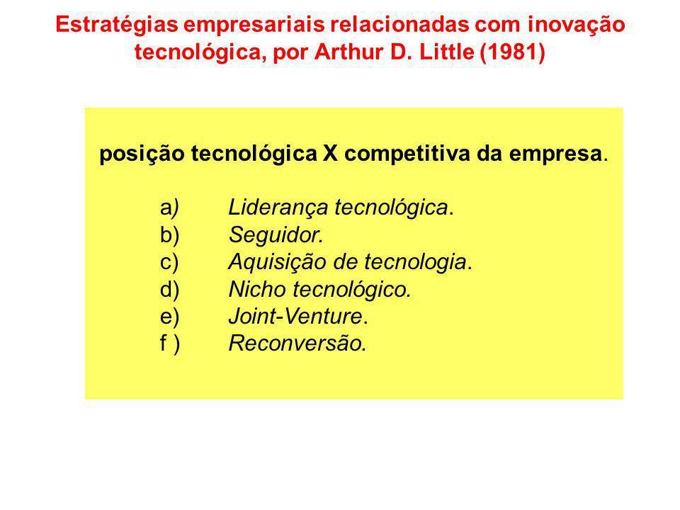posição tecnológica X competitiva da empresa.