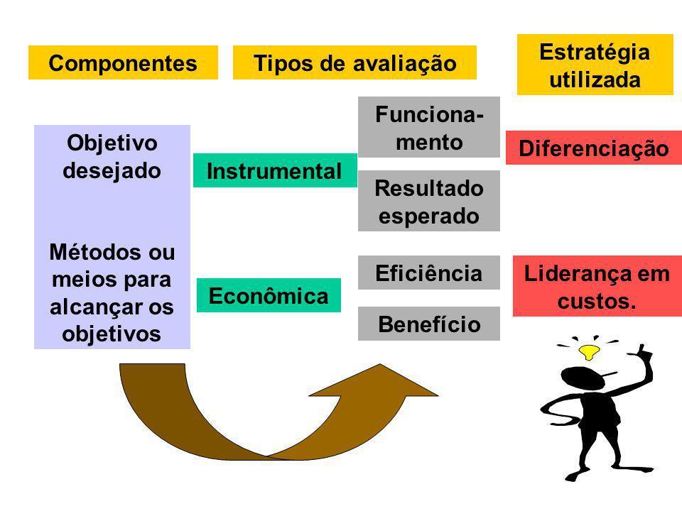 Métodos ou meios para alcançar os objetivos