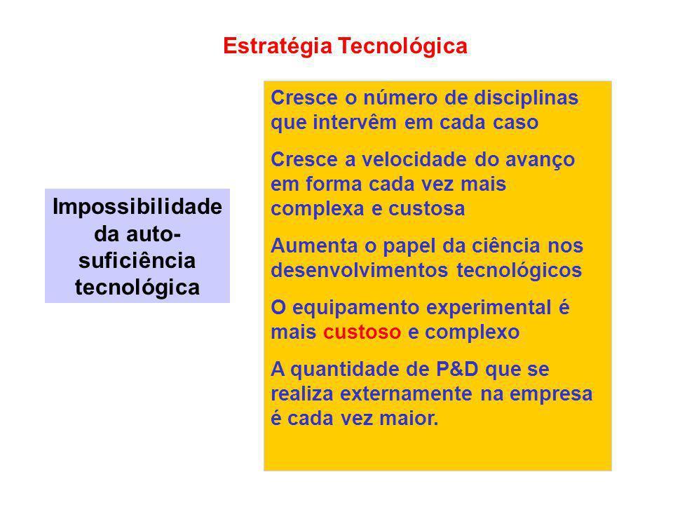 Impossibilidade da auto-suficiência tecnológica