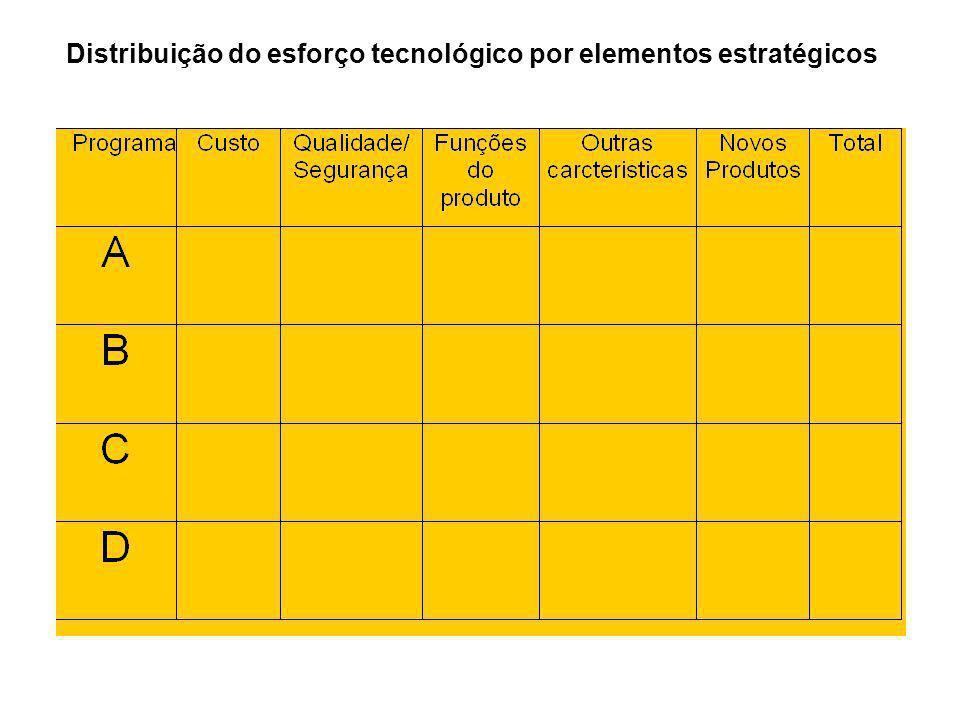Distribuição do esforço tecnológico por elementos estratégicos
