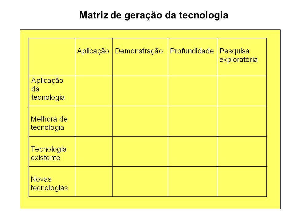 Matriz de geração da tecnologia