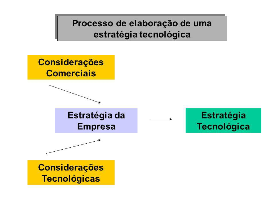 Processo de elaboração de uma estratégia tecnológica