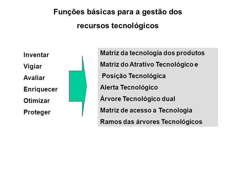 Funções básicas para a gestão dos recursos tecnológicos