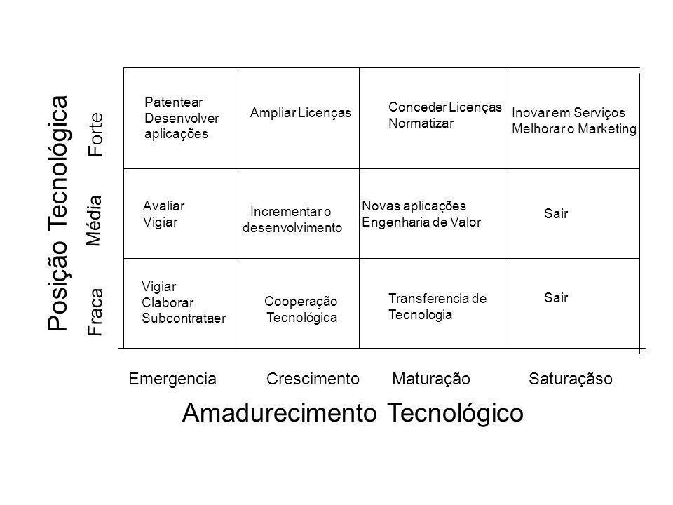 Amadurecimento Tecnológico