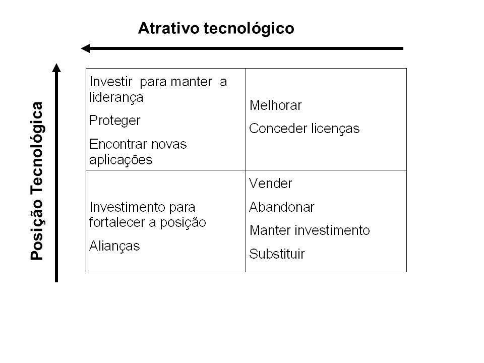 Atrativo tecnológico Posição Tecnológica