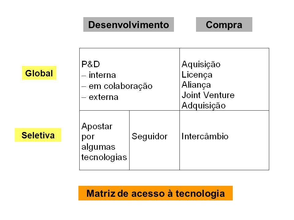 Matriz de acesso à tecnologia