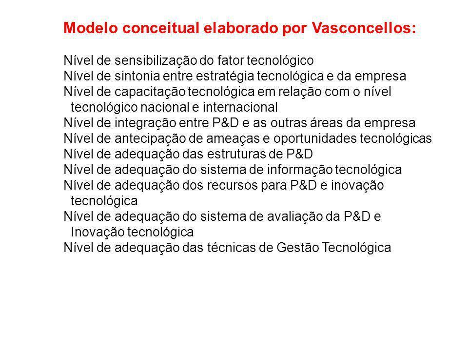 Modelo conceitual elaborado por Vasconcellos: