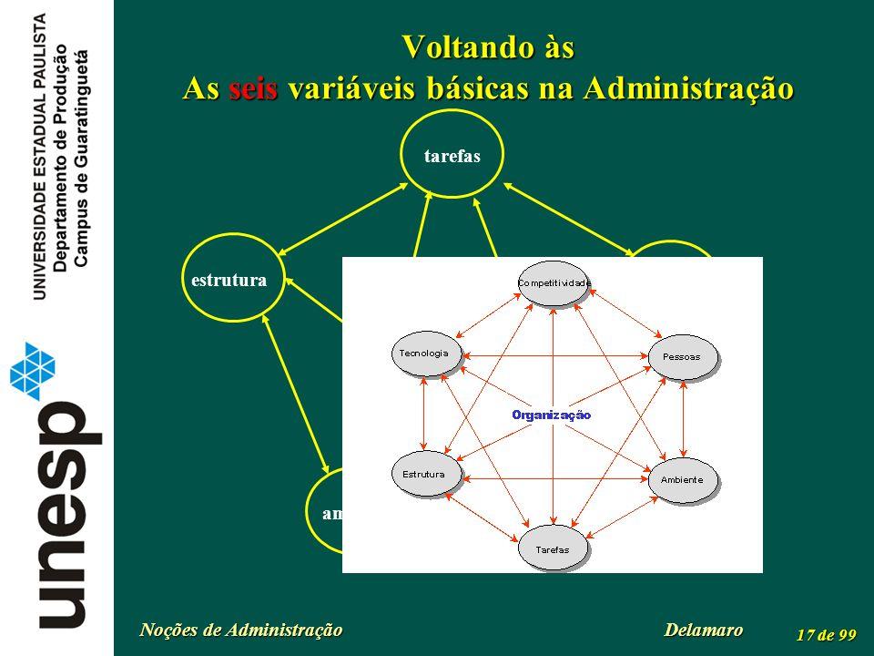 Voltando às As seis variáveis básicas na Administração
