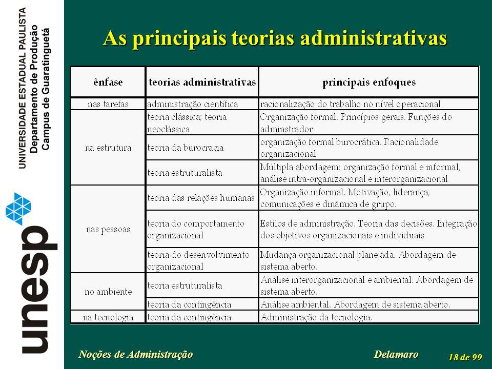 As principais teorias administrativas
