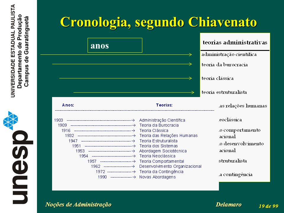 Cronologia, segundo Chiavenato
