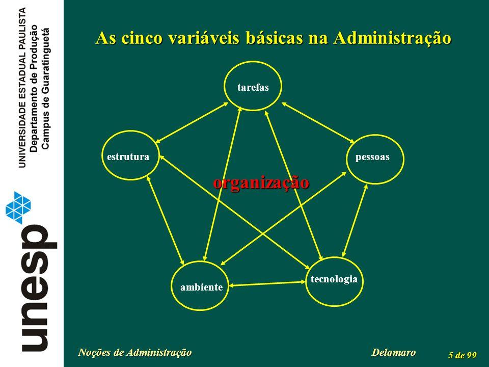 As cinco variáveis básicas na Administração