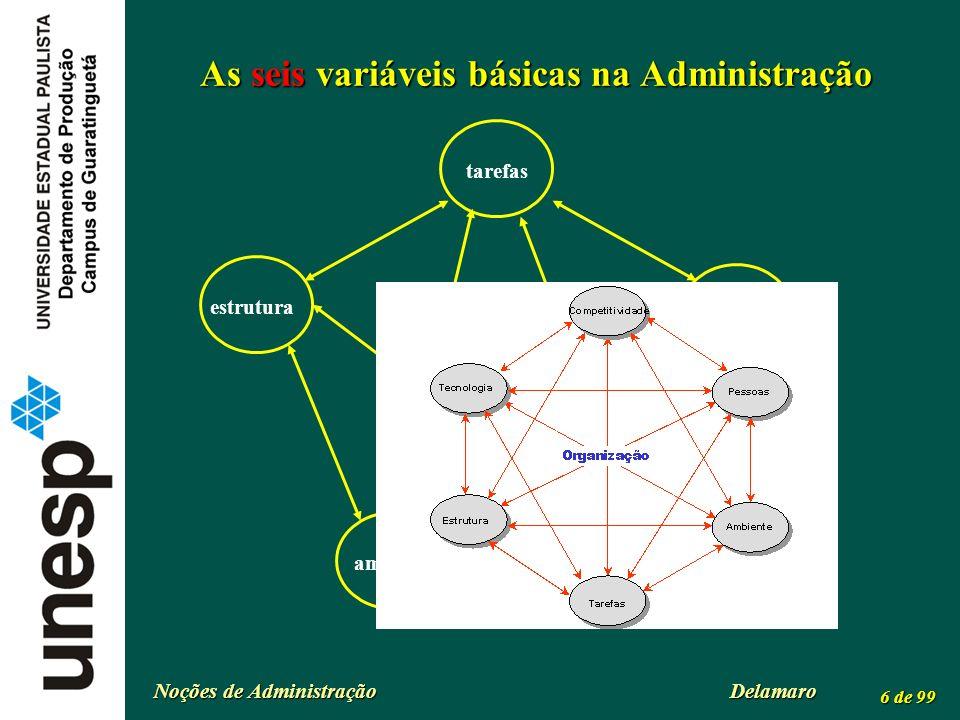As seis variáveis básicas na Administração