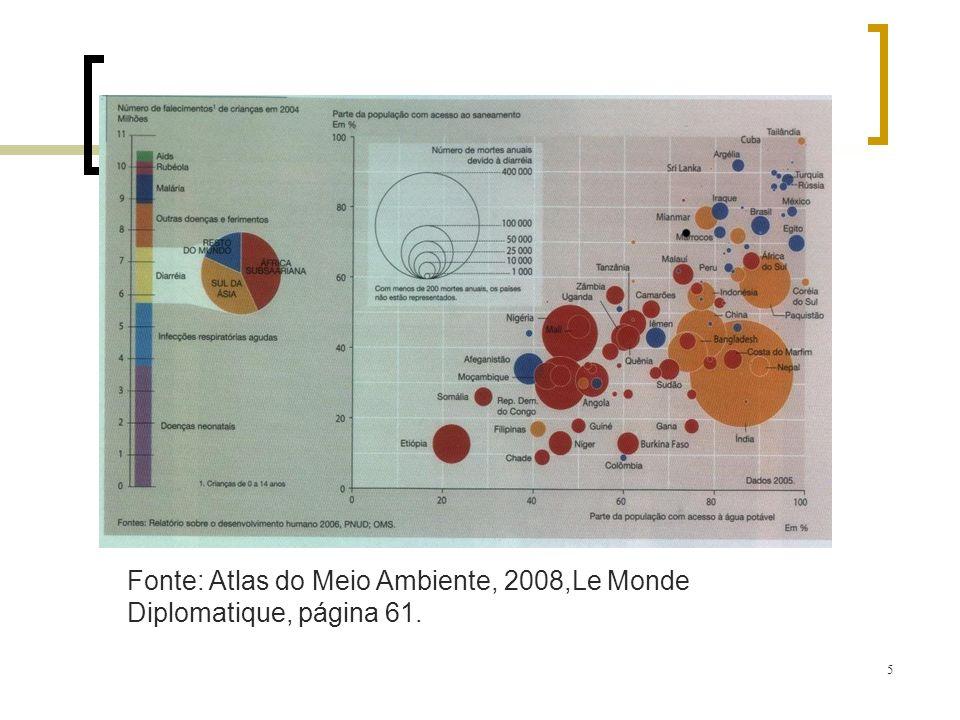 Fonte: Atlas do Meio Ambiente, 2008,Le Monde Diplomatique, página 61.