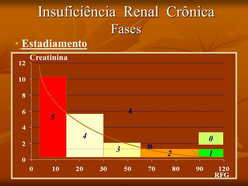 Insuficiência Renal Crônica Fases