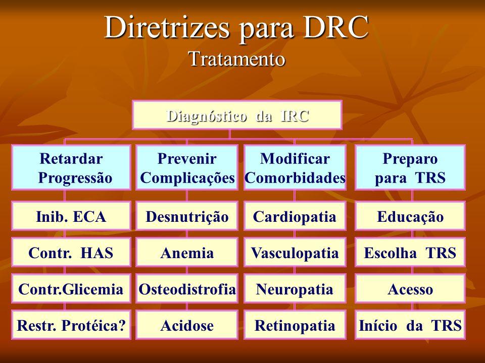 Diretrizes para DRC Tratamento