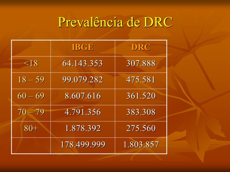 Prevalência de DRC IBGE DRC <18 64.143.353 307.888 18 – 59