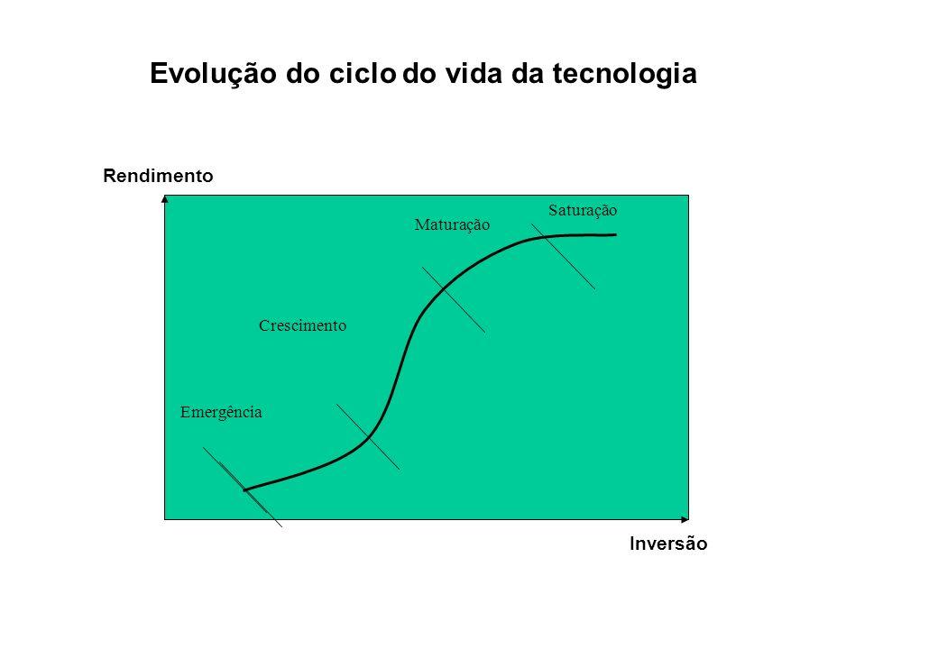 Evolução do ciclo do vida da tecnologia