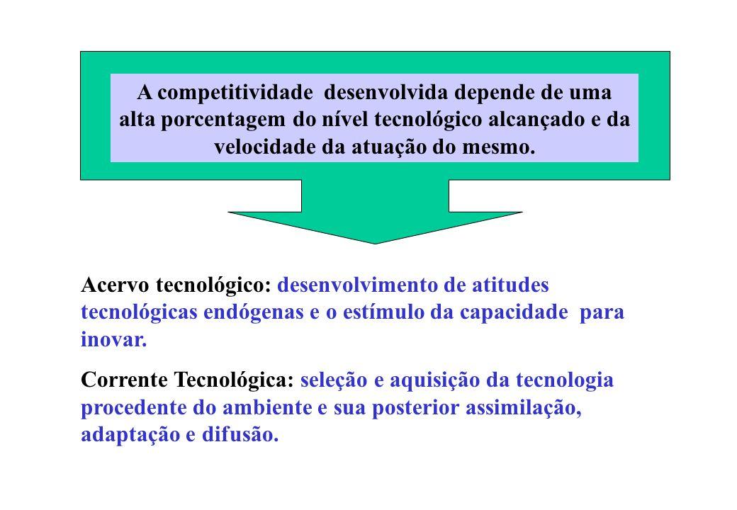 A competitividade desenvolvida depende de uma alta porcentagem do nível tecnológico alcançado e da velocidade da atuação do mesmo.