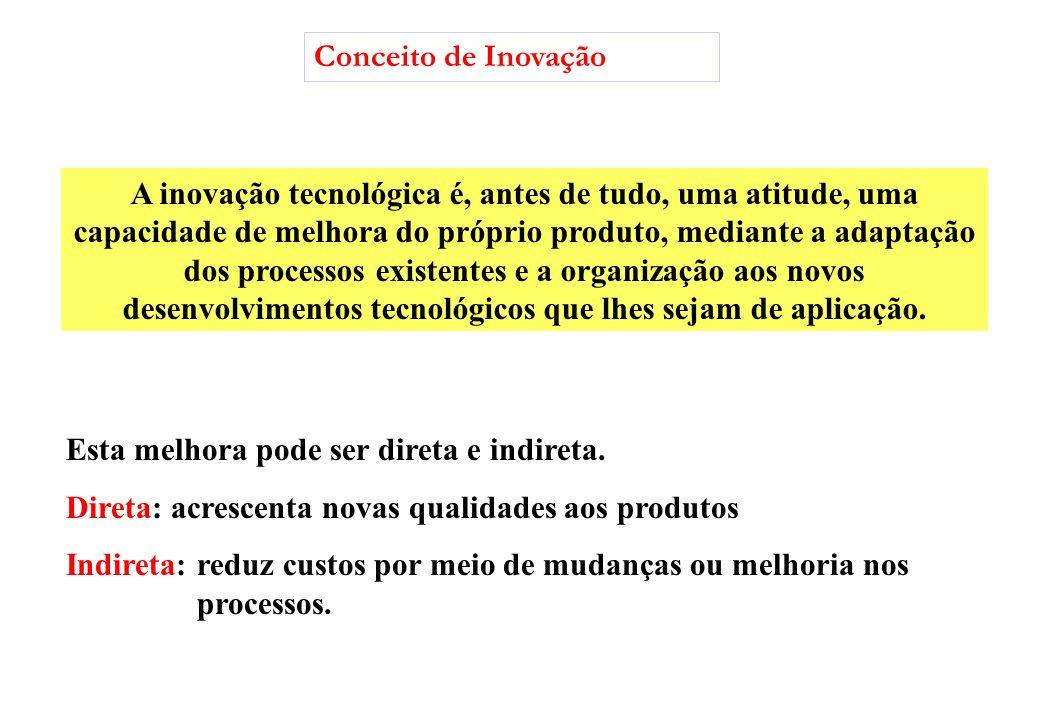 Conceito de Inovação