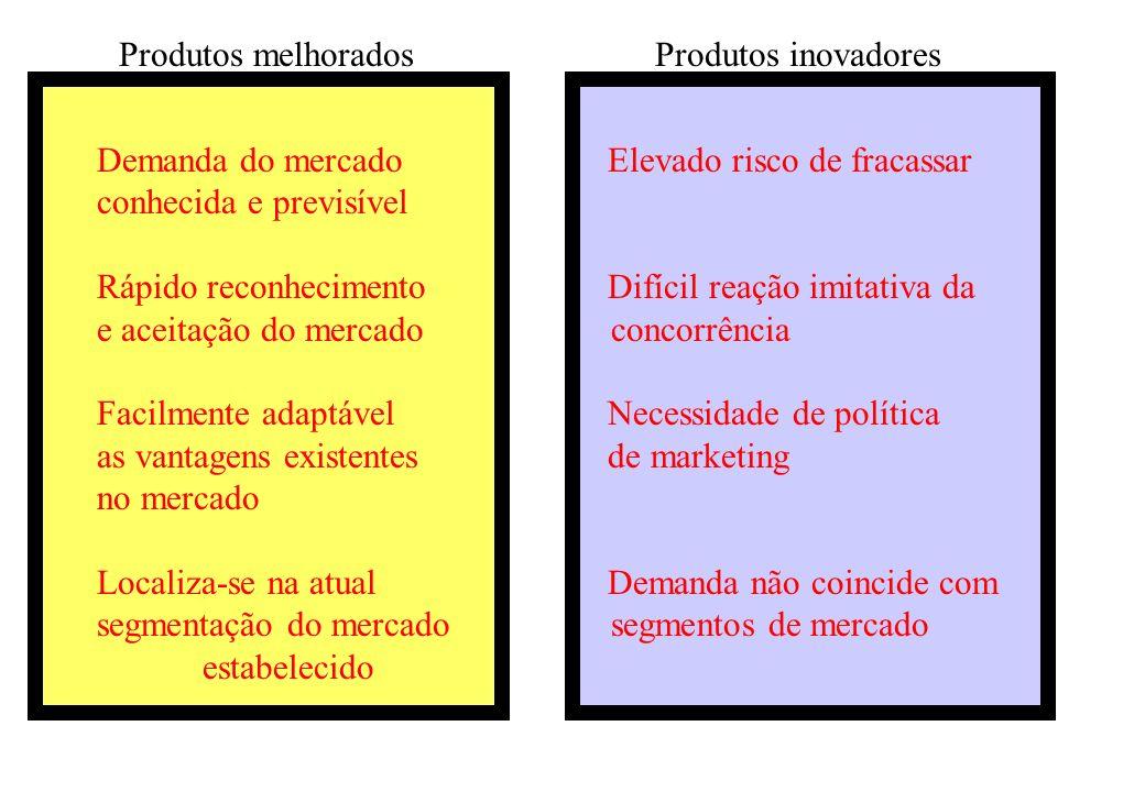 Produtos melhorados Produtos inovadores. Demanda do mercado Elevado risco de fracassar.