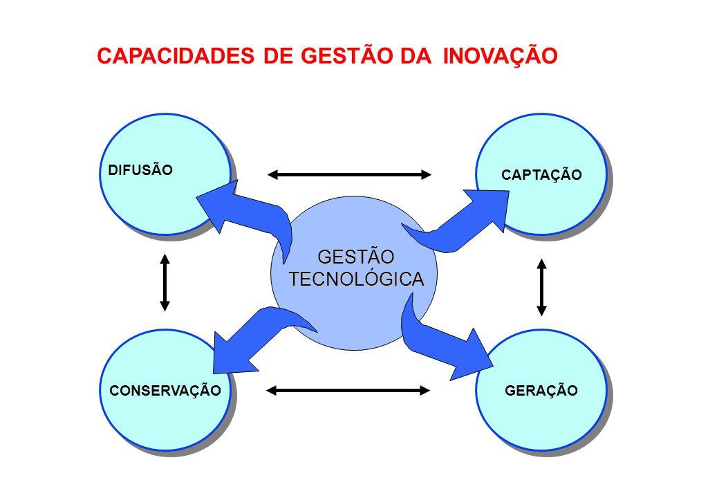 CAPACIDADES DE GESTÃO DA INOVAÇÃO