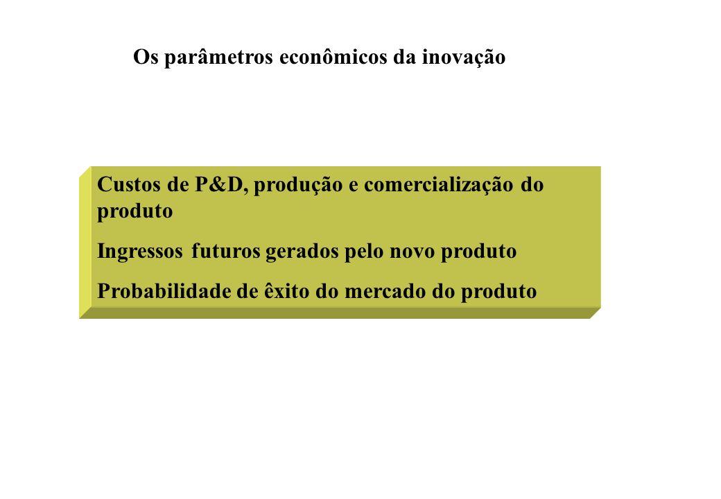 Os parâmetros econômicos da inovação