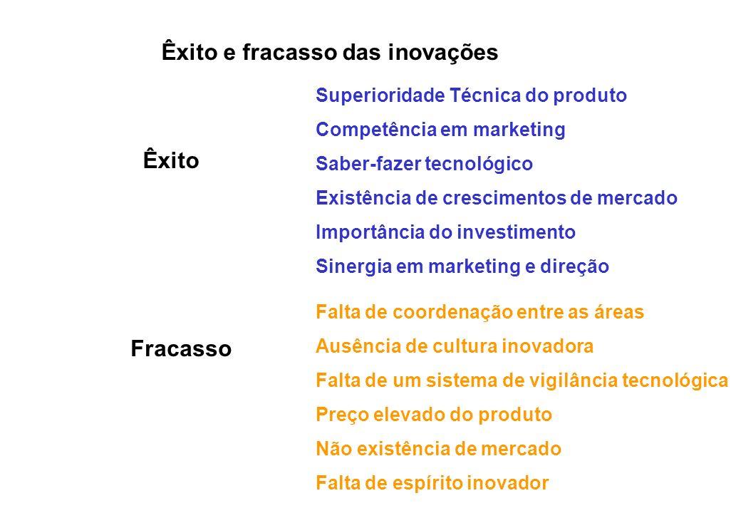 Êxito e fracasso das inovações