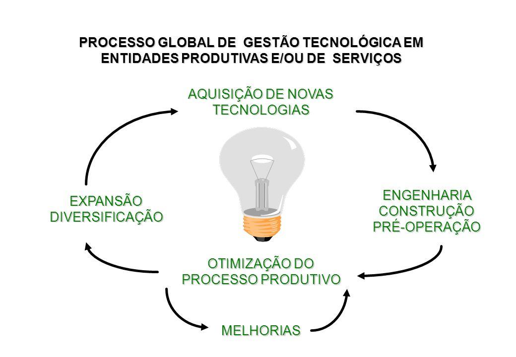 AQUISIÇÃO DE NOVAS TECNOLOGIAS