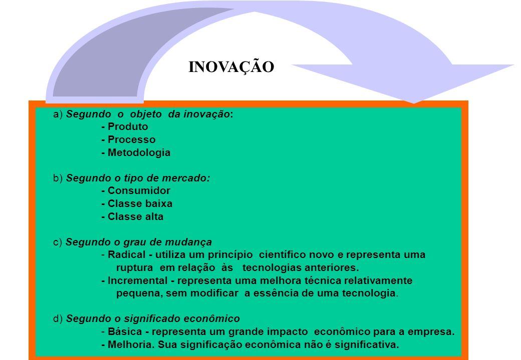 INOVAÇÃO a) Segundo o objeto da inovação: - Produto - Processo
