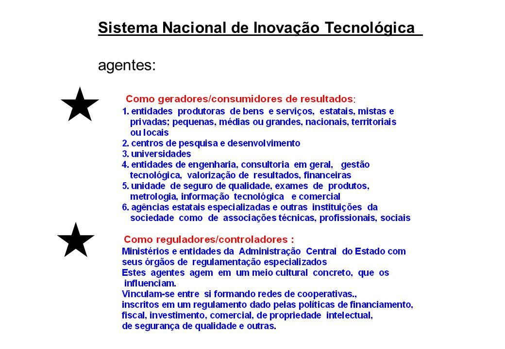 Sistema Nacional de Inovação Tecnológica