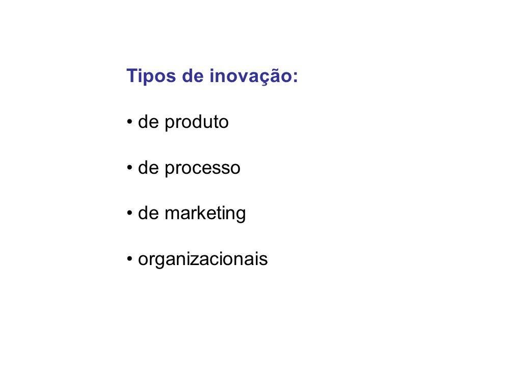 Tipos de inovação: de produto de processo de marketing organizacionais